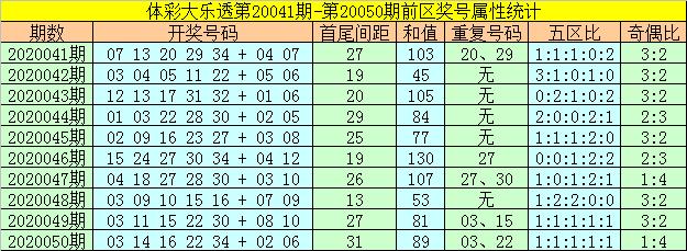[公益彩票]何飞大乐透第20051期:前区胆码15 31