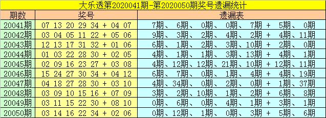 [公益彩票]财姐大乐透第20051期:后区03 07 08 11