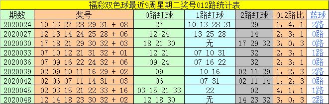 [公益彩票]太湖叟双色球第20051期:红球双胆14 17