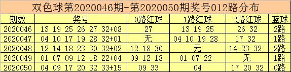 [公益彩票]彩客双色球第20051期:2路红球看08 17 20