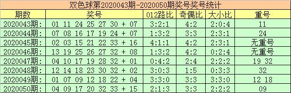 [公益彩票]玫瑰双色球第20051期:蓝球首选0路码