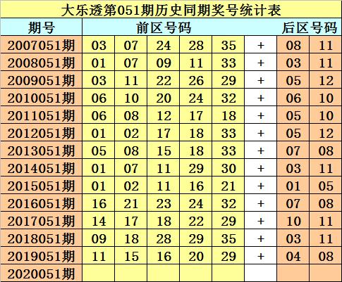 [公益彩票]财叔大乐透第20051期:后区杀两码01 04
