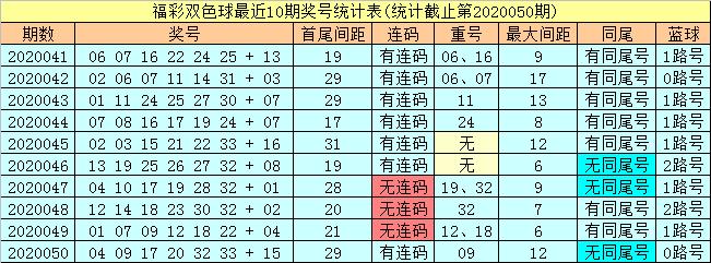 [公益彩票]潇洒哥双色球第20051期:排除0路蓝球