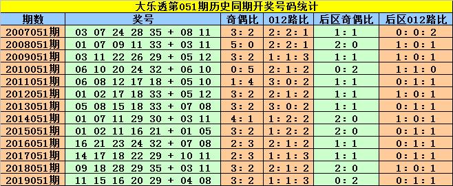 [公益彩票]赵灵芝大乐透第20051期:龙头注意1路