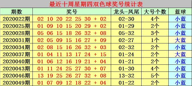 [公益彩票]冰燕双色球第20052期:独蓝2路号码02