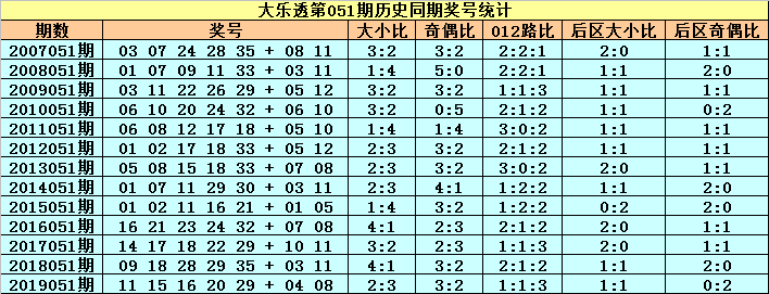 [公益彩票]小王子大乐透第20051期:0路号码热出