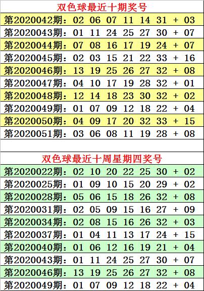 [公益彩票]何明双色球第20052期:红球双胆11 27