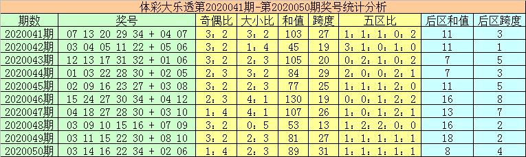 [公益彩票]秦姐大乐透第20051期:和值小幅上升