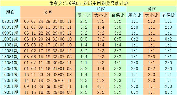 [公益彩票]唐师傅大乐透第20051期:凤尾重防31