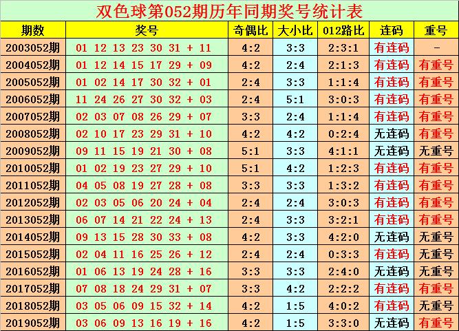 [公益彩票]花荣双色球第20052期:红球胆码08 10