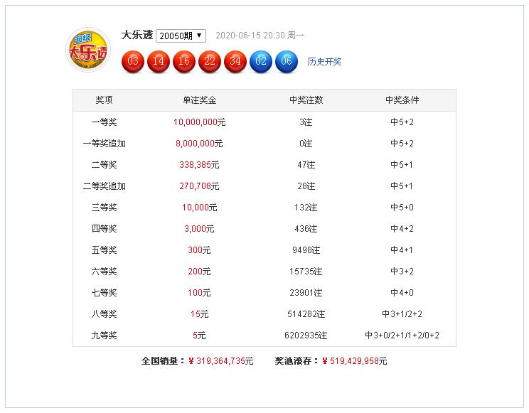 [公益彩票]李长生大乐透第20051期:三区比2-1-2