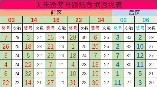 [公益彩票]常胜大乐透第20051期:连号适当关注