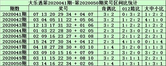 [公益彩票]郑飞大乐透第20051期:前区双胆12 24