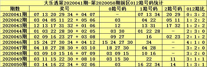 [公益彩票]张大师大乐透第20051期:前区胆13 29