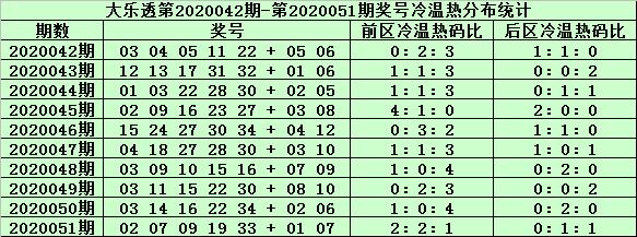 [公益彩票]姜山大乐透第20052期:前区胆码19 30