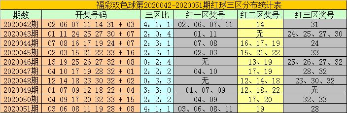 [公益彩票]耀阳双色球第20052期:关注小蓝04