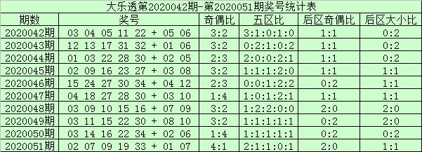[公益彩票]阿财大乐透第20052期:后区锁定06