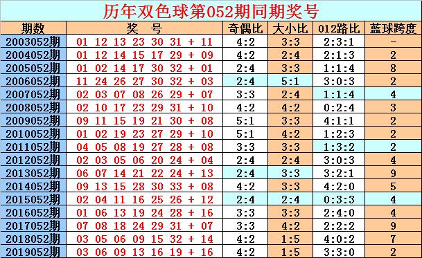 [公益彩票]天星双色球第20052期:红球排除6码