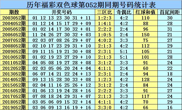 [公益彩票]乾兵双色球第20052期:龙头凤尾02 31