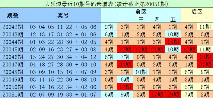 [公益彩票]财宝大乐透第20052期:前区杀8码