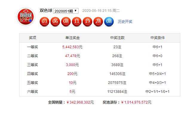 [公益彩票]一凡双色球第20052期:大号红球降温