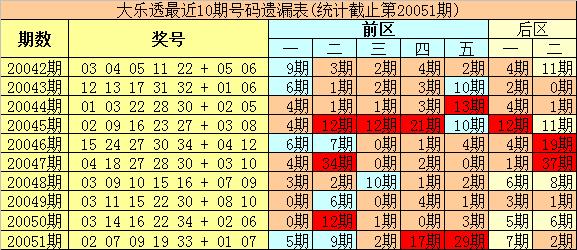 [公益彩票]豹王大乐透第20052期:前区杀8码