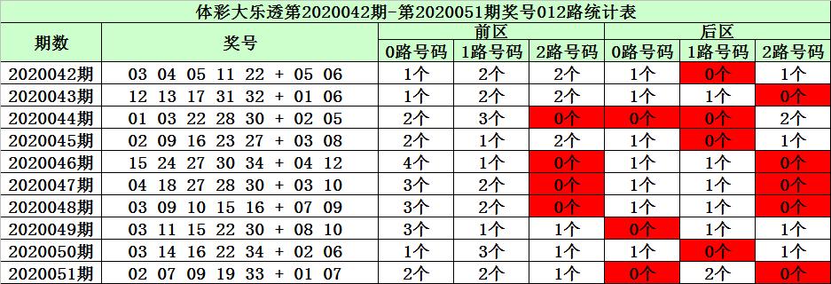 [公益彩票]陈华大乐透第20052期:前区杀8码