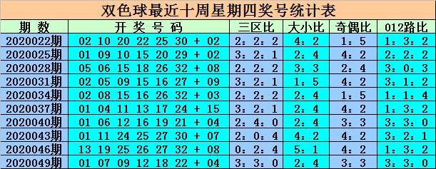[公益彩票]王重明双色球第20052期:参考凤尾29