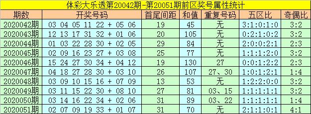 [公益彩票]何飞大乐透第20052期:后区关注奇数