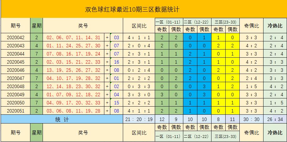 [公益彩票]元宝双色球第20052期:奇偶比关注4-2