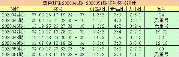 [公益彩票]玫瑰双色球第20052期:注意0路红球