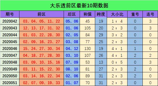 [公益彩票]江香蓝大乐透第20052期:大小比防2-3