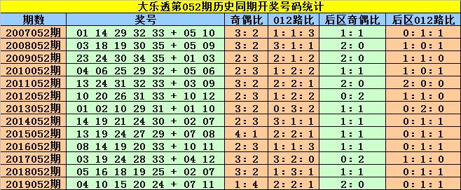 [公益彩票]赵灵芝大乐透第20052期:龙头注意0路