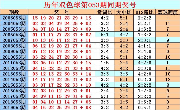 [公益彩票]天星双色球第20053期:首尾参考07 30