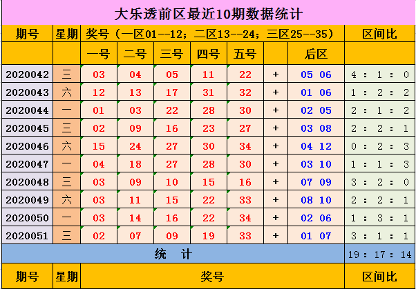 [公益彩票]辉哥大乐透第20052期:后区小大组合
