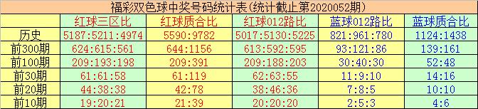 [公益彩票]唐羽双色球第20053期:012路比1-2-3