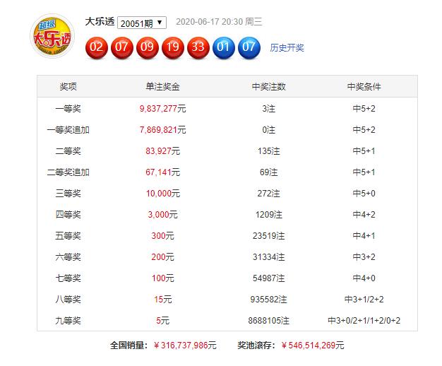 [公益彩票]蒋大中大乐透第20052期:防0路码反弹