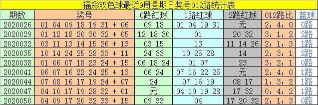 [公益彩票]太湖叟双色球第20053期:2路号码转温