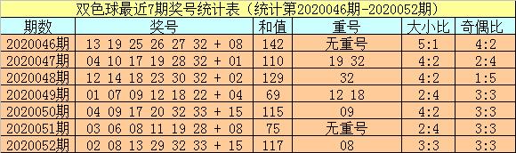 [公益彩票]小霸王双色球第20053期:重号将热出