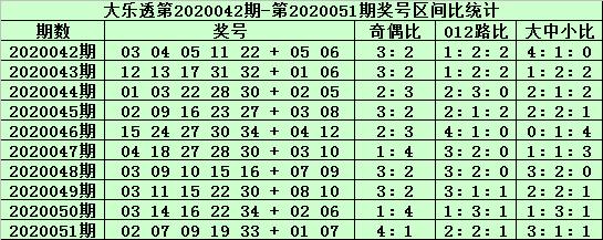 [公益彩票]郑飞大乐透第20052期:大号区段温冷
