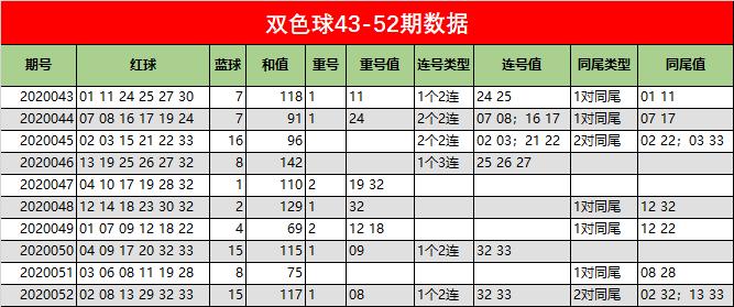 [公益彩票]小狐仙双色球第20053期:红球4、9尾