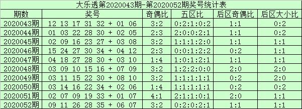 [公益彩票]阿财大乐透第20053期:后区注意04和12