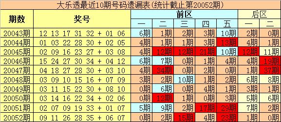 [公益彩票]豹王大乐透第20053期:后区单挑05+08