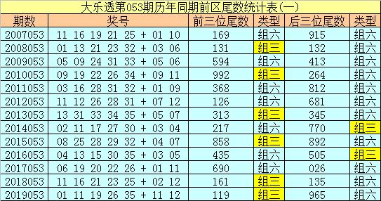 [公益彩票]冰丫头大乐透第20053期:双胆20 29