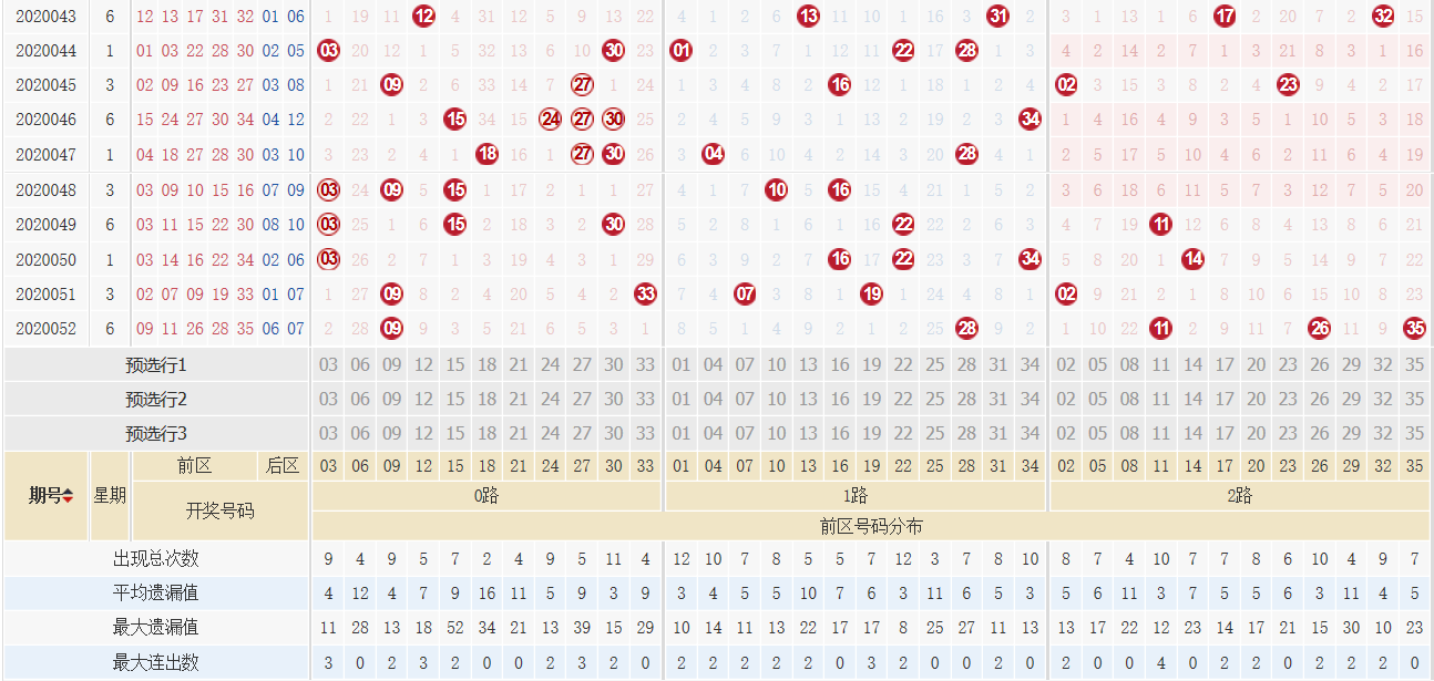 [公益彩票]刘源大乐透第20053期:1路奖号回补
