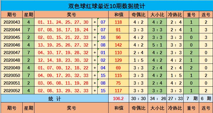 [公益彩票]子轩双色球第20053期:大号降温