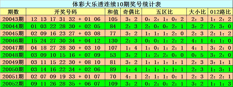 [公益彩票]阿旺大乐透第20053期:后区两码05、11