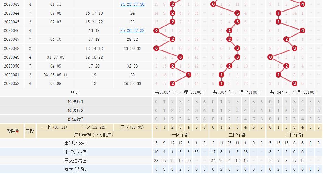 [公益彩票]王康双色球第20053期:蓝球重心看小号
