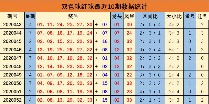 [公益彩票]余年双色球第20053期:红球第三区热出