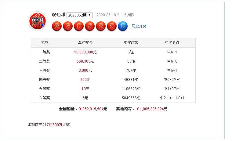 [公益彩票]杨天双色球第20053期:红球偶数热出